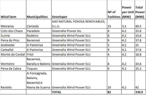 Ten new wind farm projects begin the autonomous environmental start-up procedure
