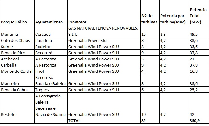 Diez nuevos proyectos de parques eólicos inician el proceso autonómico de tramitación ambiental