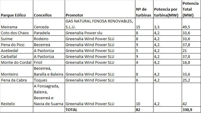 Dez novos proxectos de parques eólicos inician o proceso de tramitación ambiental autonómico